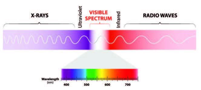 طیف نور و لیزر