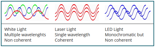 ویژگیهای لیزر